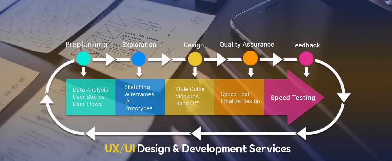 UI UX Development Services